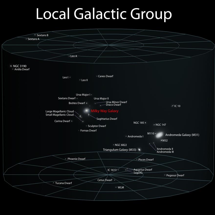 LocalGalaticGroup
